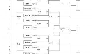 第19回東海選抜大会組み合わせ