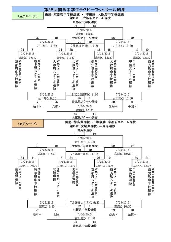 関西中学生大会結果(第3日目)
