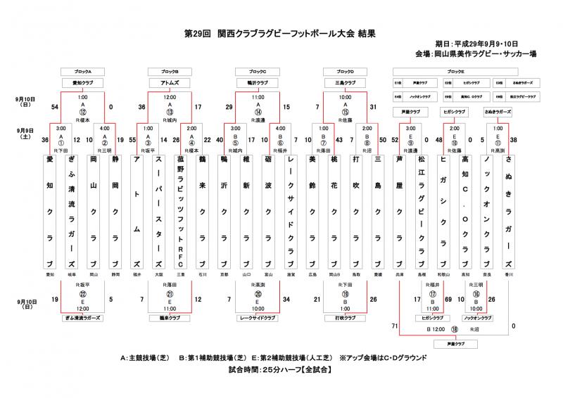 KansaiClub_29_Result