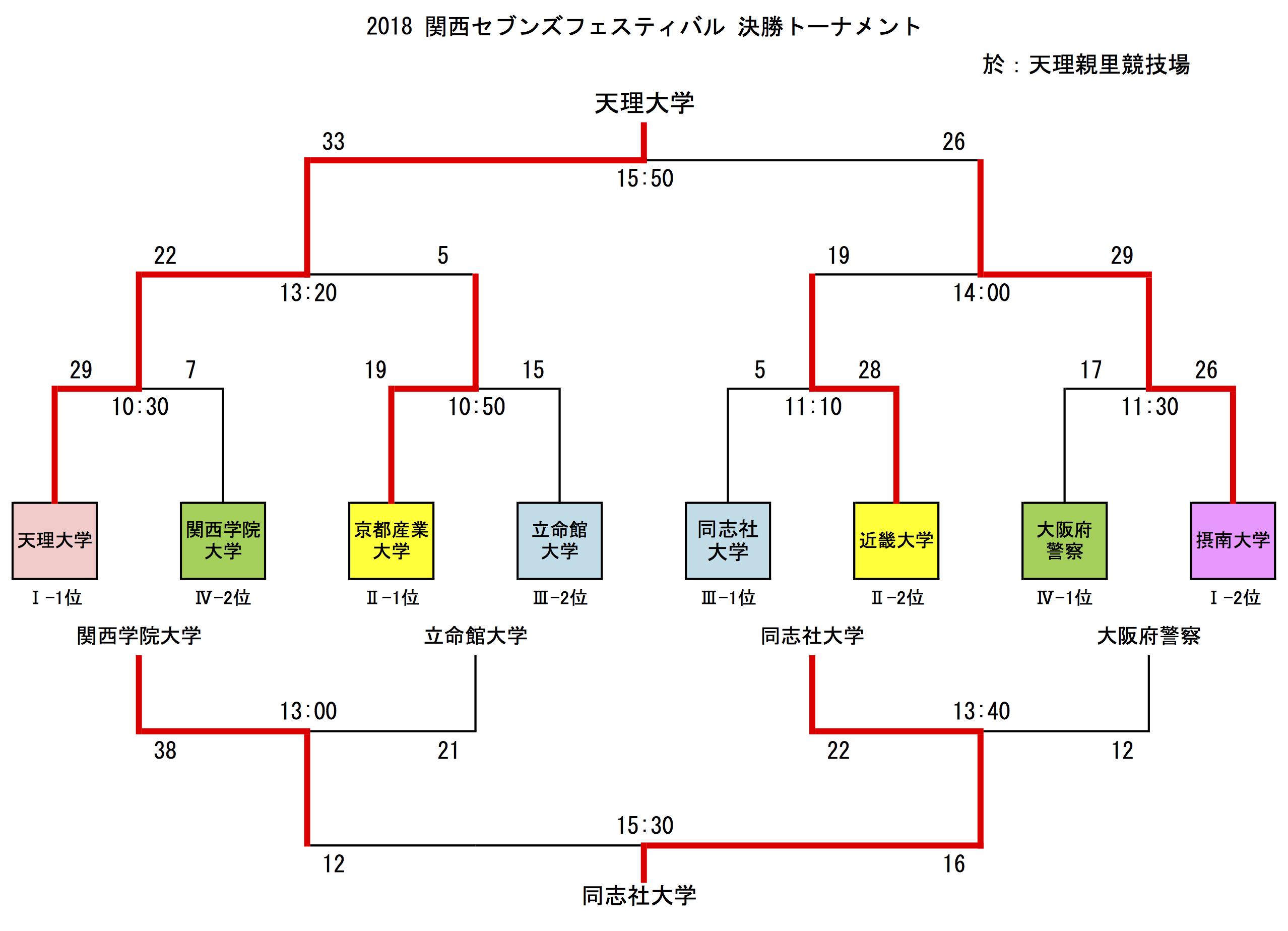 Kansai7s2018Result