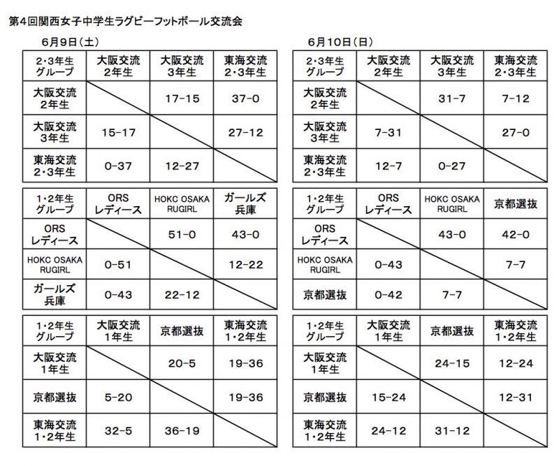 20180609kansaijyosichuugakusei-kouryuu4