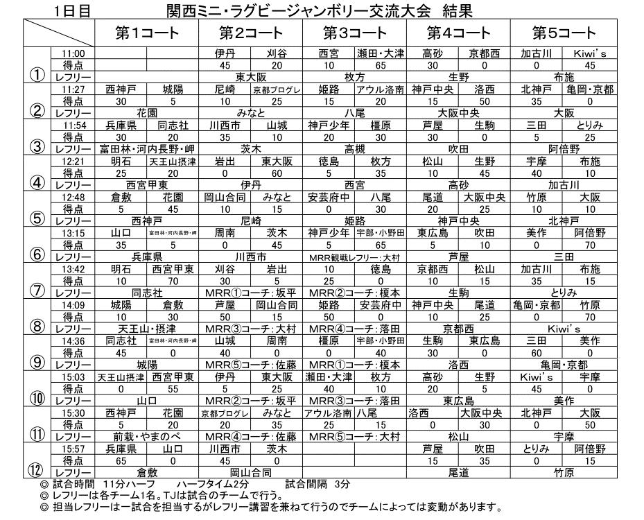 20180623Jamboree2018-kekka1