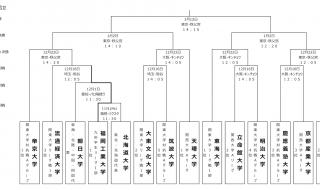 Daigakusenshuken551202