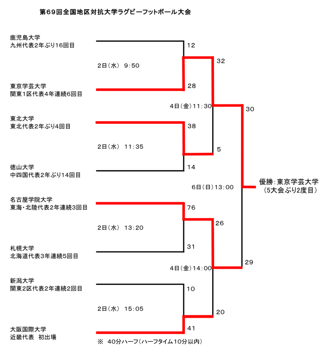 Chikutaikou69Result